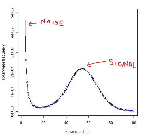 k-mer frequency distribution