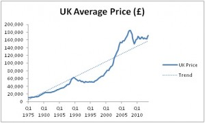 Housing-bubble-in-the-UK-avg-price