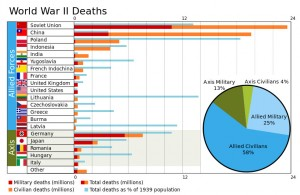 World_War_II_Casualties