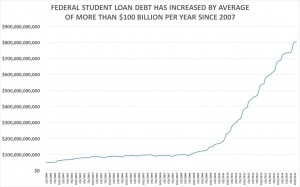 FEDERAL-STUDENT-LOAN-DEBT-HISTORICAL-CHART-1